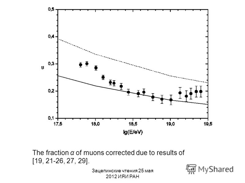 Зацепинские чтения 25 мая 2012 ИЯИ РАН The fraction α of muons corrected due to results of [19, 21-26, 27, 29].