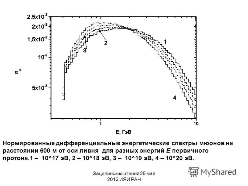 Нормированные дифференциальные энергетические спектры мюонов на расстоянии 600 м от оси ливня для разных энергий Е первичного протона.1 – 10^17 эВ, 2 – 10^18 эВ, 3 – 10^19 эВ, 4 – 10^20 эВ.