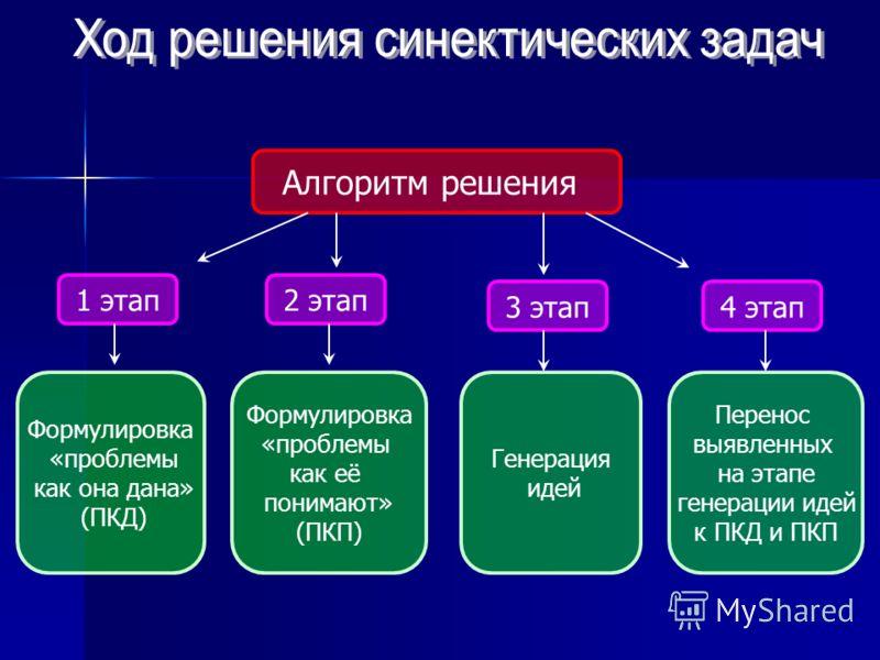Алгоритм решения 1 этап2 этап 3 этап4 этап Формулировка «проблемы как она дана» (ПКД) Формулировка «проблемы как её понимают» (ПКП) Генерация идей Перенос выявленных на этапе генерации идей к ПКД и ПКП