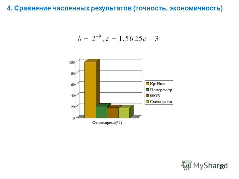 20 4. Сравнение численных результатов (точность, экономичность)