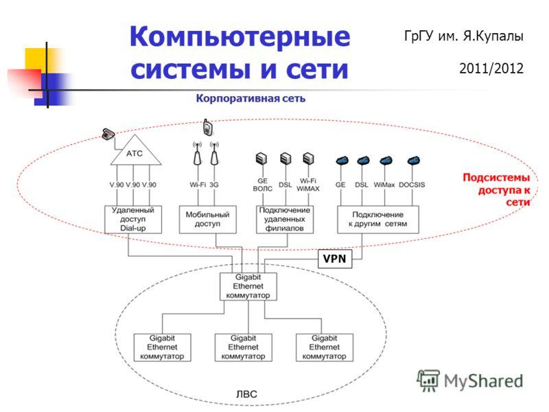 ГрГУ им. Я.Купалы 2011/2012 Компьютерные системы и сети VPN