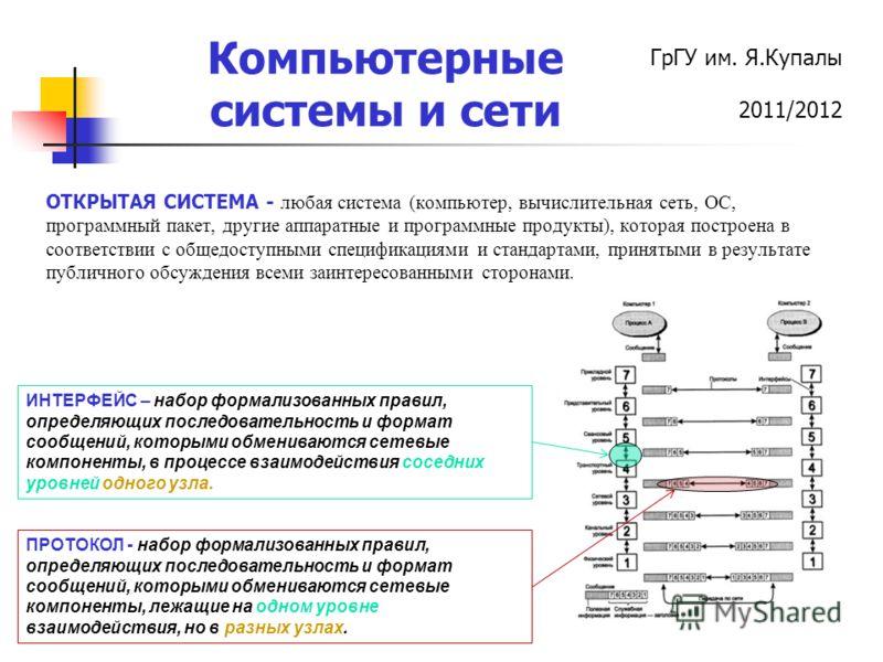 ГрГУ им. Я.Купалы 2011/2012 Компьютерные системы и сети ИНТЕРФЕЙС – набор формализованных правил, определяющих последовательность и формат сообщений, которыми обмениваются сетевые компоненты, в процессе взаимодействия соседних уровней одного узла. ПР