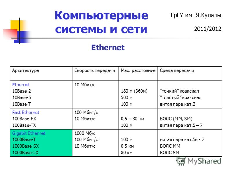 ГрГУ им. Я.Купалы 2011/2012 Компьютерные системы и сети АрхитектураСкорость передачиМах. расстояниеСреда передачи Ethernet 10Base-2 10Base-5 10Base-T 10 Мбит/с 180 м (360м) 500 м 100 м тонкий коаксиал толстый коаксиал витая пара кат.3 Fast Ethernet 1