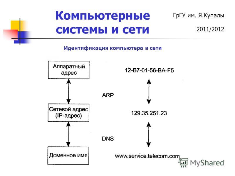ГрГУ им. Я.Купалы 2011/2012 Компьютерные системы и сети Идентификация компьютера в сети