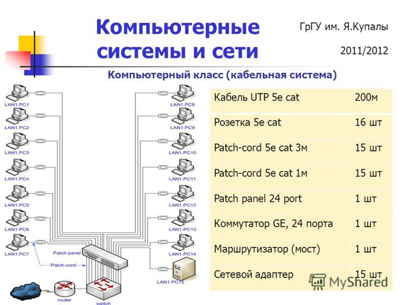 ГрГУ им. Я.Купалы 2011/2012 Компьютерные системы и сети Компьютерный класс (кабельная система) Кабель UTP 5e cat200м Розетка 5е cat16 шт Patch-cord 5e cat 3м15 шт Patch-cord 5e cat 1м15 шт Patch panel 24 port1 шт Коммутатор GE, 24 порта1 шт Маршрутиз
