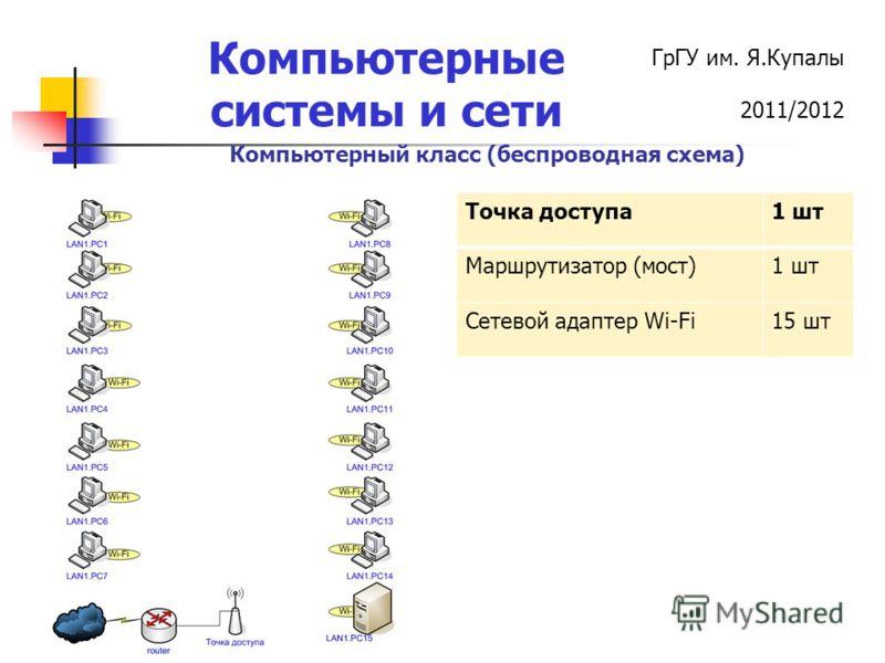 ГрГУ им. Я.Купалы 2011/2012 Компьютерные системы и сети Компьютерный класс (беспроводная схема) Точка доступа1 шт Маршрутизатор (мост)1 шт Сетевой адаптер Wi-Fi15 шт