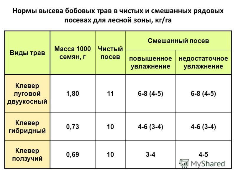 Нормы высева бобовых трав в чистых и смешанных рядовых посевах для лесной зоны, кг/га Виды трав Масса 1000 семян, г Чистый посев Смешанный посев повышенное увлажнение недостаточное увлажнение Клевер луговой двуукосный 1,80116-8 (4-5) Клевер гибридный