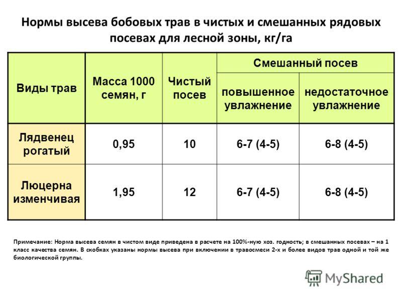 Нормы высева бобовых трав в чистых и смешанных рядовых посевах для лесной зоны, кг/га Виды трав Масса 1000 семян, г Чистый посев Смешанный посев повышенное увлажнение недостаточное увлажнение Лядвенец рогатый 0,95106-7 (4-5)6-8 (4-5) Люцерна изменчив
