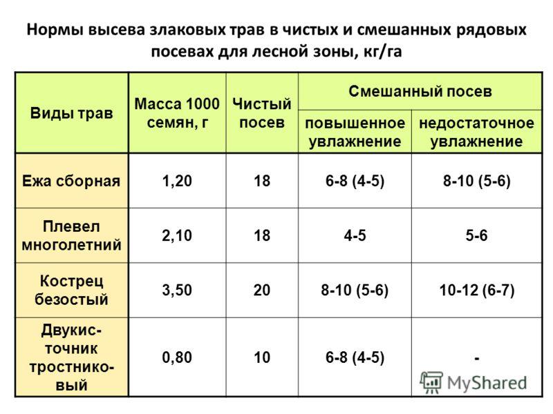 Нормы высева злаковых трав в чистых и смешанных рядовых посевах для лесной зоны, кг/га Виды трав Масса 1000 семян, г Чистый посев Смешанный посев повышенное увлажнение недостаточное увлажнение Ежа сборная1,20186-8 (4-5)8-10 (5-6) Плевел многолетний 2