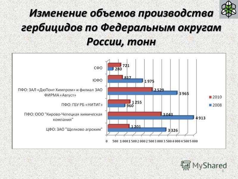 Изменение объемов производства гербицидов по Федеральным округам России, тонн 8
