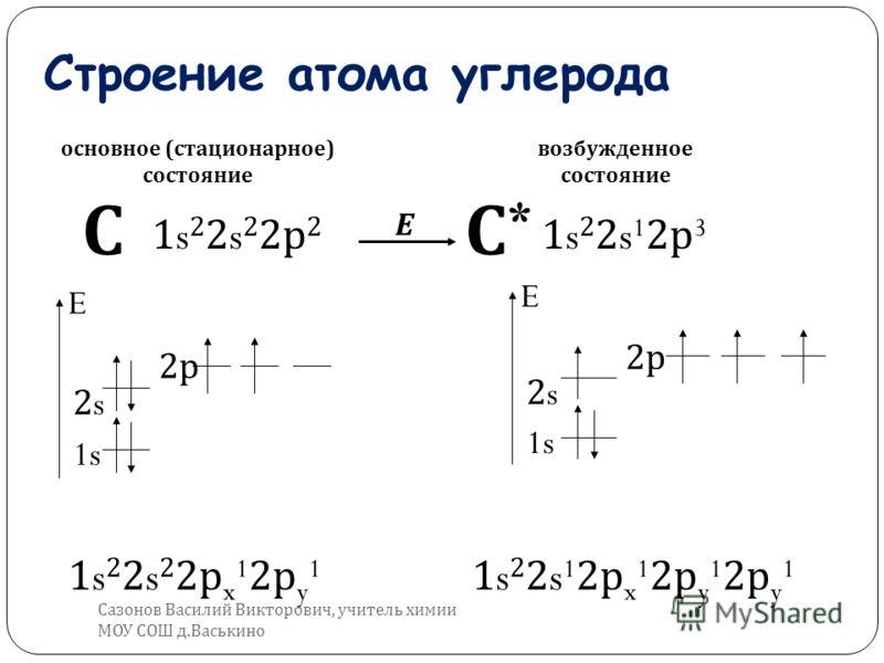 Строение атома углерода 1s22s22р21s22s22р2 С 1s22s22рx12рy11s22s22рx12рy1 1s22s12р31s22s12р3 1s22s12рx12рy12рy11s22s12рx12рy12рy1 1s E 2s2s 2р2р E 2s2s 2р2р С*С* Е основное ( стационарное ) состояние возбужденное состояние Сазонов Василий Викторович,