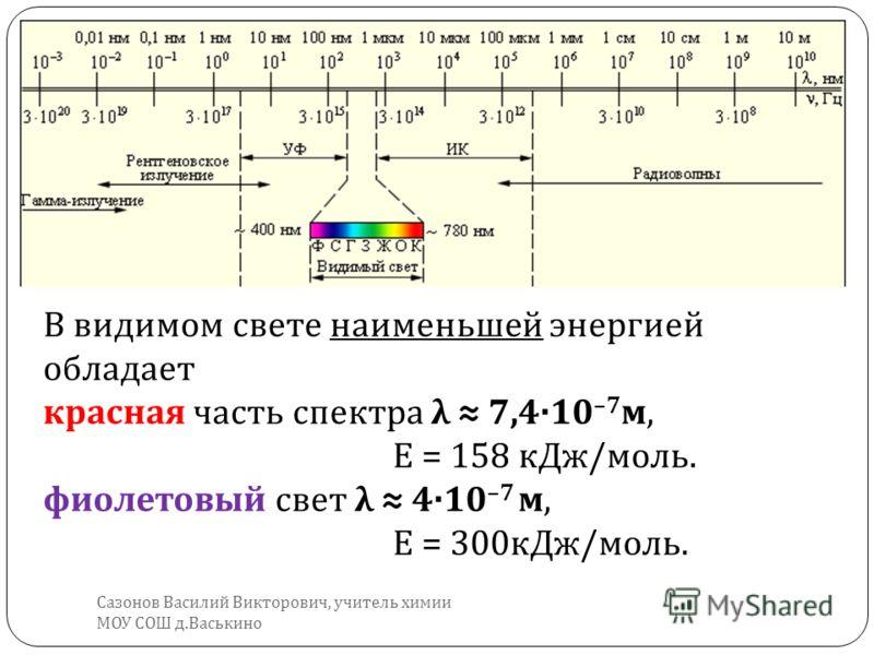 В видимом свете наименьшей энергией обладает красная часть спектра λ 7,4·10 –7 м, Е = 158 кДж / моль. фиолетовый свет λ 4·10 –7 м, Е = 300 кДж / моль. Сазонов Василий Викторович, учитель химии МОУ СОШ д. Васькино