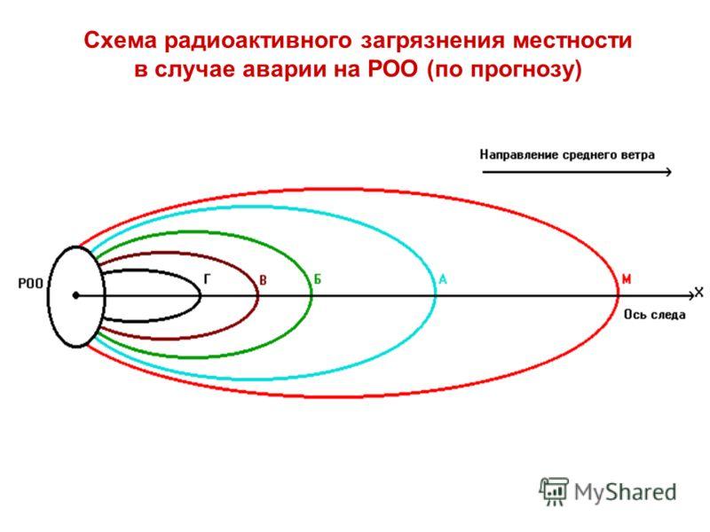Схема радиоактивного загрязнения местности в случае аварии на РОО (по прогнозу)