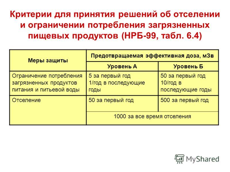 Критерии для принятия решений об отселении и ограничении потребления загрязненных пищевых продуктов (НРБ-99, табл. 6.4) Меры защиты Предотвращаемая эффективная доза, мЗв Уровень АУровень Б Ограничение потребления загрязненных продуктов питания и пить