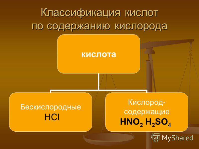 Классификация кислот по содержанию кислорода кислота Бескислородные HCl Кислород- cодержащие HNO2 H2SO4