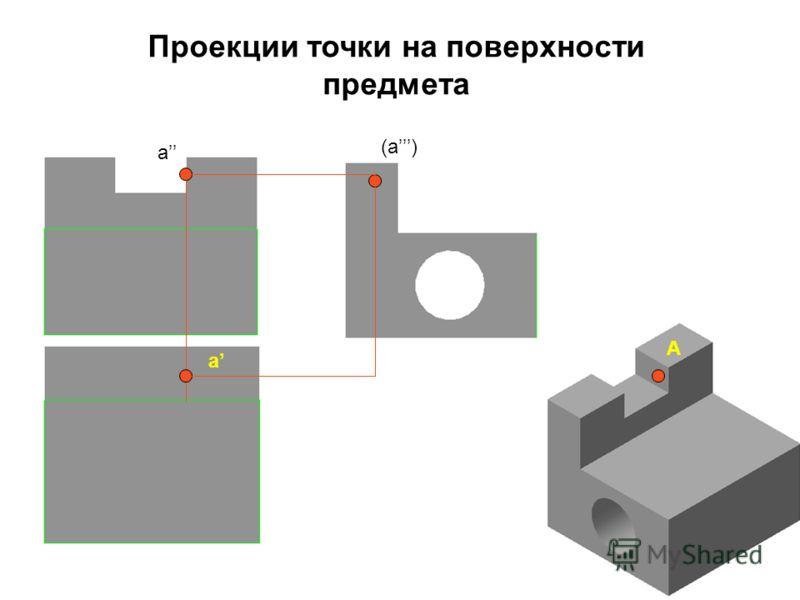 (a) a a Проекции точки на поверхности предмета А