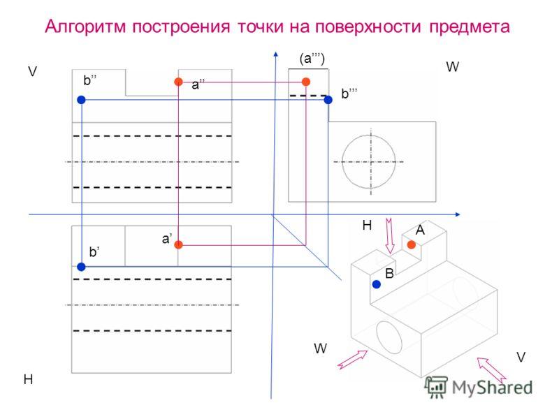 А Алгоритм построения точки на поверхности предмета a (a) a V W W V H H b b b B