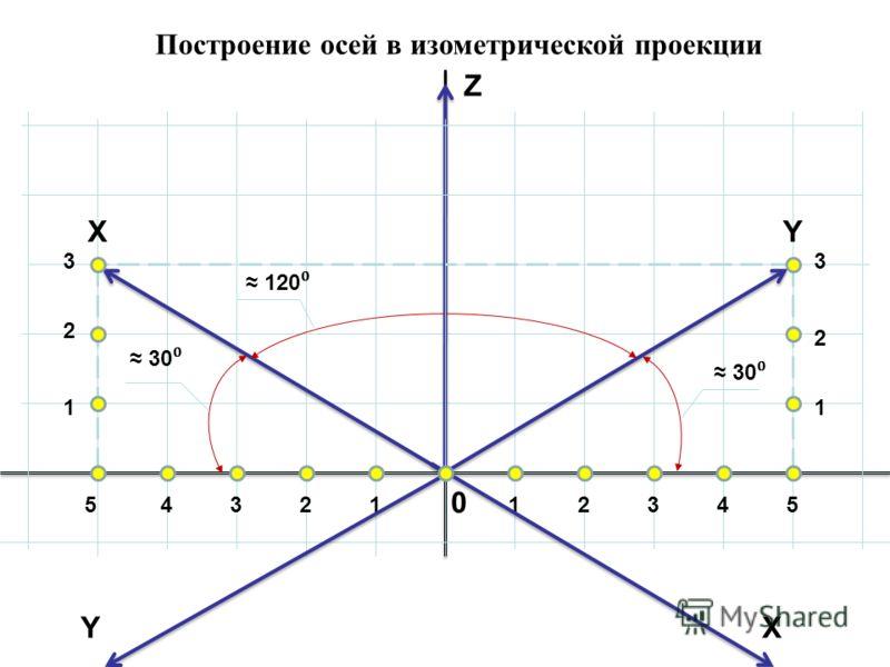 Построение осей в изометрической проекции 0 12345 1 2 33 2 1 54321 XY Z 30 120 YX