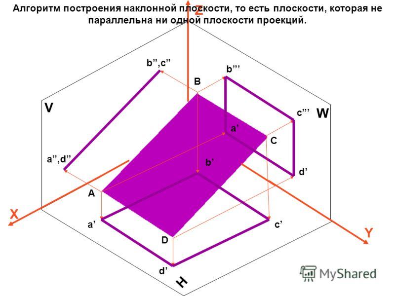 V H W Z X Y A B C D a,d b,c b c a d c a b d Алгоритм построения наклонной плоскости, то есть плоскости, которая не параллельна ни одной плоскости проекций.