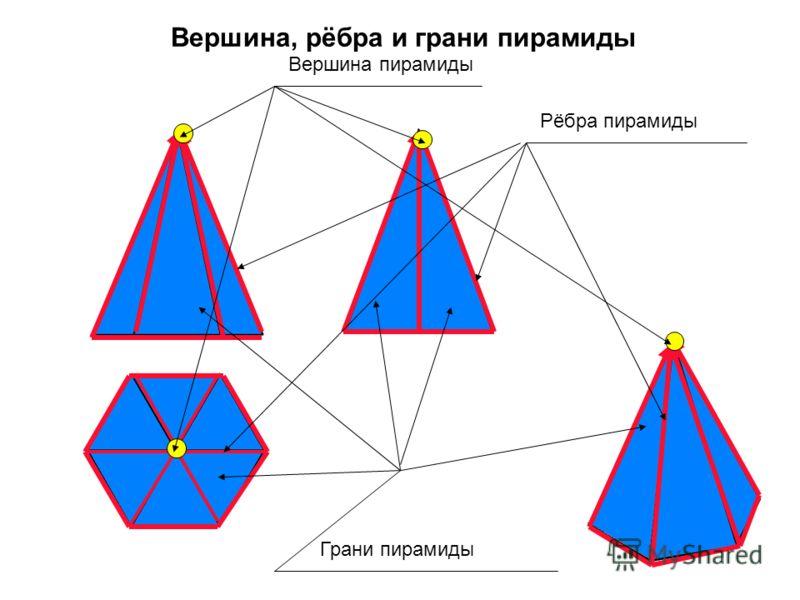 Грани пирамиды Рёбра пирамиды Вершина пирамиды Вершина, рёбра и грани пирамиды