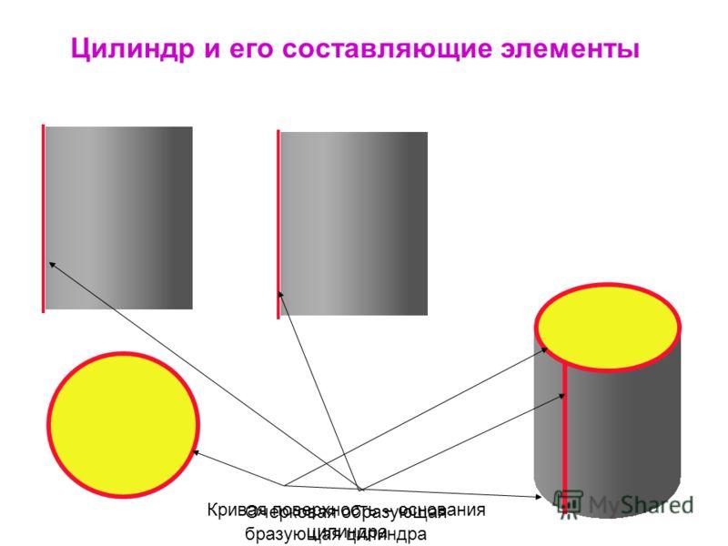 Цилиндр и его составляющие элементы Очерковая образующая бразующая цилиндра Кривая поверхность – основания цилиндра