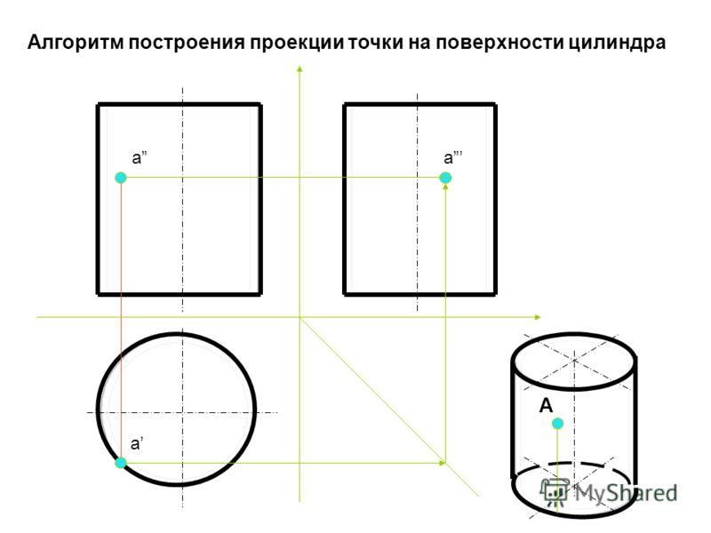 Алгоритм построения проекции точки на поверхности цилиндра А aa a