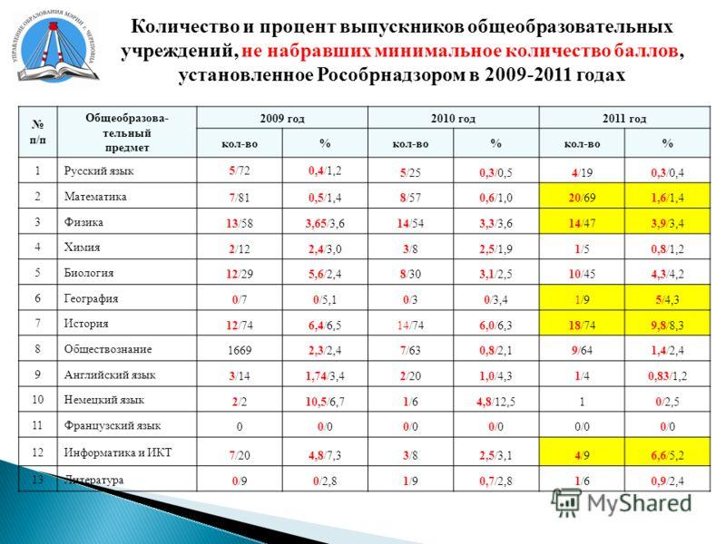 Количество и процент выпускников общеобразовательных учреждений, не набравших минимальное количество баллов, установленное Рособрнадзором в 2009-2011 годах п/п Общеобразова- тельный предмет 2009 год2010 год2011 год кол-во% % % 1Русский язык5/720,4/1,