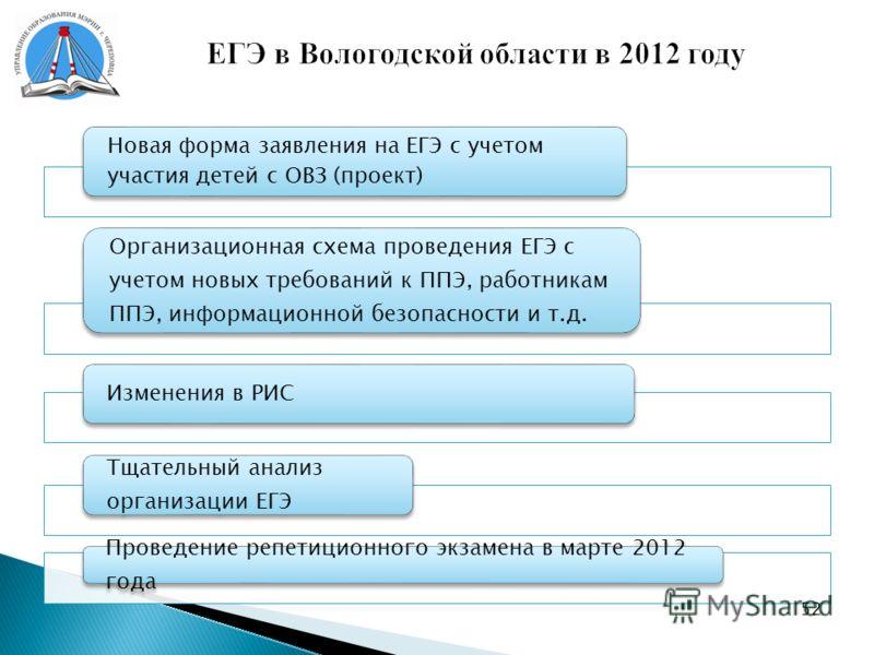ЕГЭ в Вологодской области в 2012 году Новая форма заявления на ЕГЭ с учетом участия детей с ОВЗ (проект) Организационная схема проведения ЕГЭ с учетом новых требований к ППЭ, работникам ППЭ, информационной безопасности и т.д. Изменения в РИС Тщательн