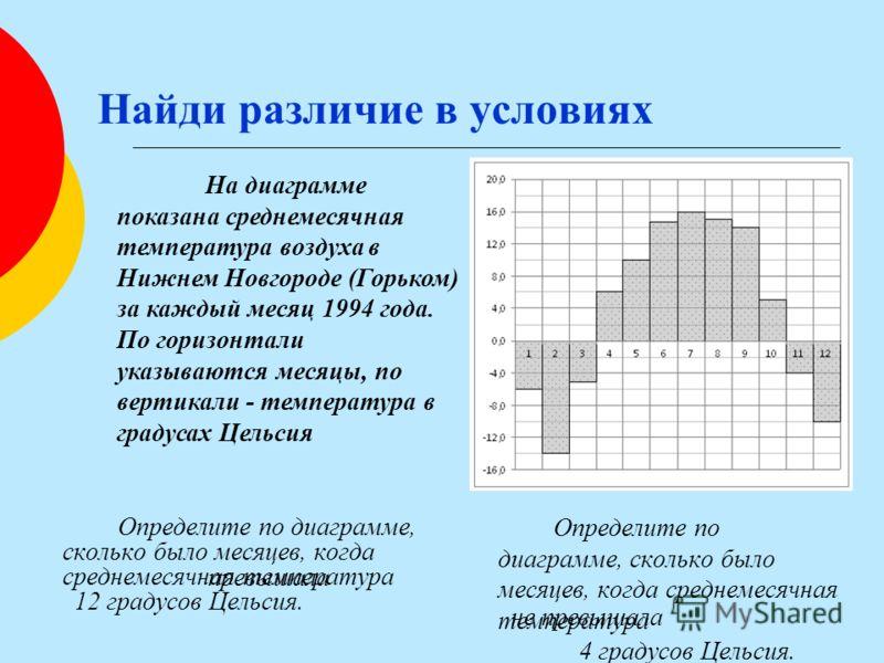 На диаграмме показана среднемесячная температура воздуха в Нижнем Новгороде (Горьком) за каждый месяц 1994 года. По горизонтали указываются месяцы, по вертикали - температура в градусах Цельсия Найди различие в условиях Определите по диаграмме, сколь