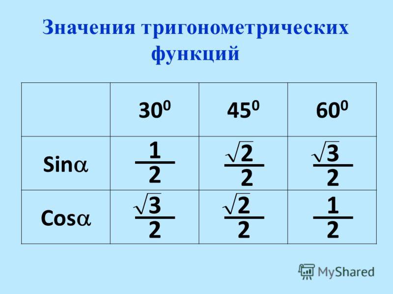 Значени я тригонометрических функций 30 0 45 0 60 0 Sin Cos 2 22 222 1 23 321