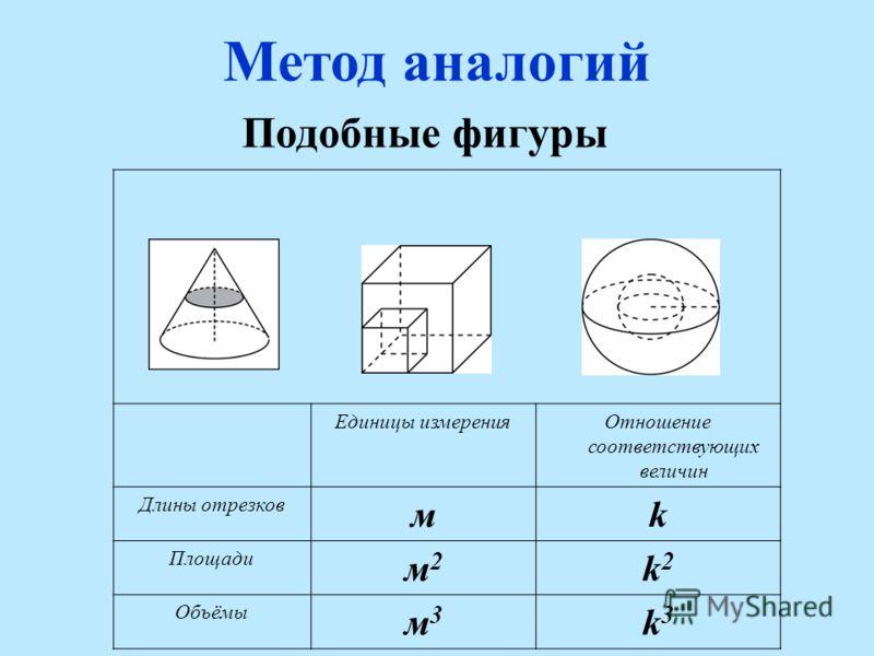 Метод аналогий Единицы измеренияОтношение соответствующих величин Длины отрезков мk Площади м2м2 k2k2 Объёмы м3м3 k3k3 Подобные фигуры