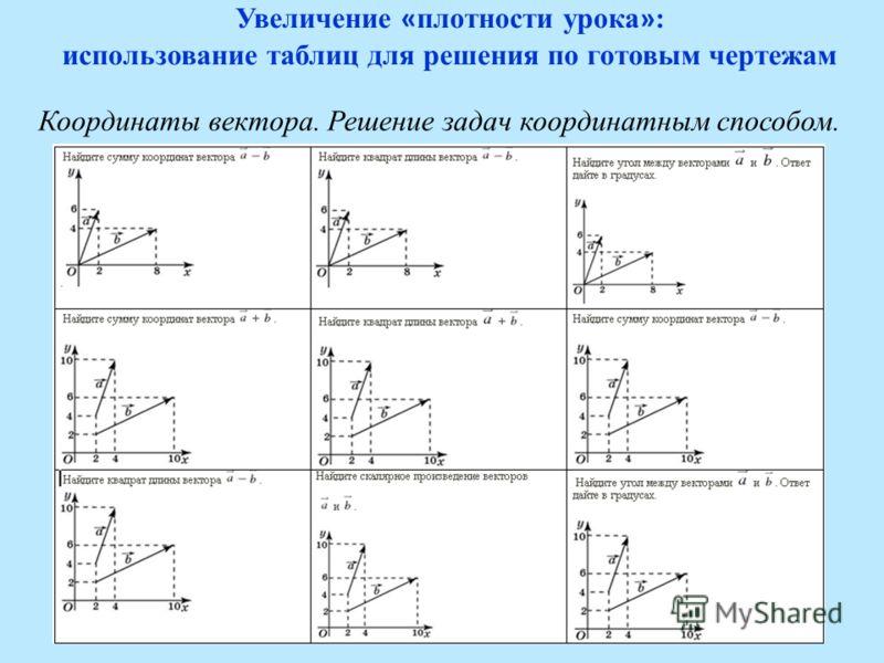 Увеличение « плотности урока » : использование таблиц для решения по готовым чертежам Координаты вектора. Решение задач координатным способом.