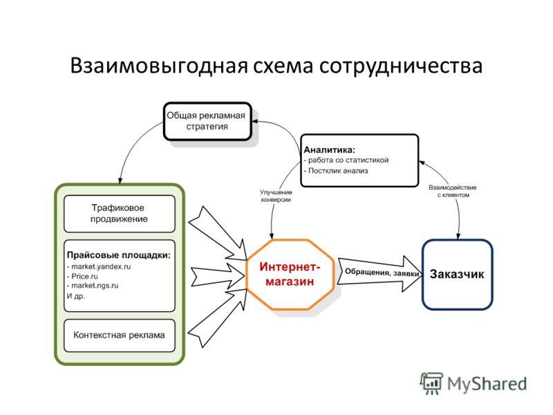 Взаимовыгодная схема сотрудничества