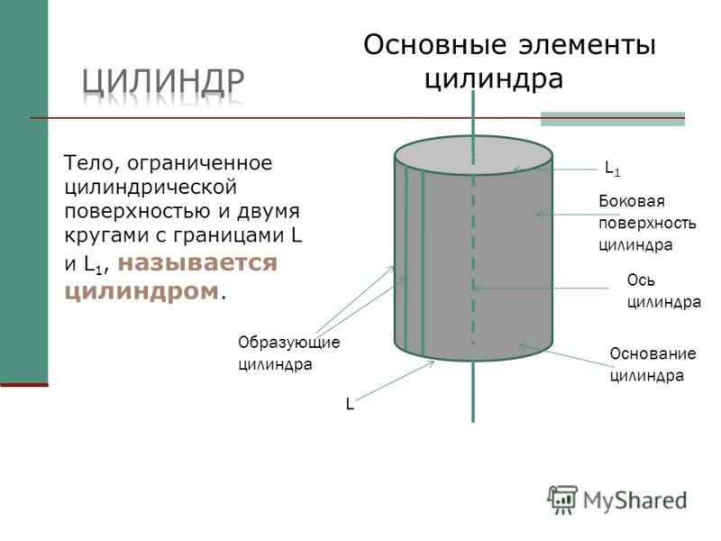 Тело, ограниченное цилиндрической поверхностью и двумя кругами с границами L и L 1, называется цилиндром. Основные элементы цилиндра L1L1 L Образующие цилиндра Боковая поверхность цилиндра Ось цилиндра Основание цилиндра