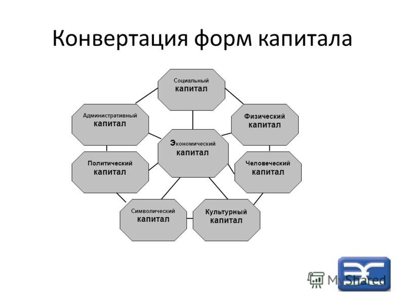 Конвертация форм капитала Э кономический капитал Физический капитал Человеческий капитал Символический капитал Социальный капитал Культурный капитал Административный капитал Политический капитал