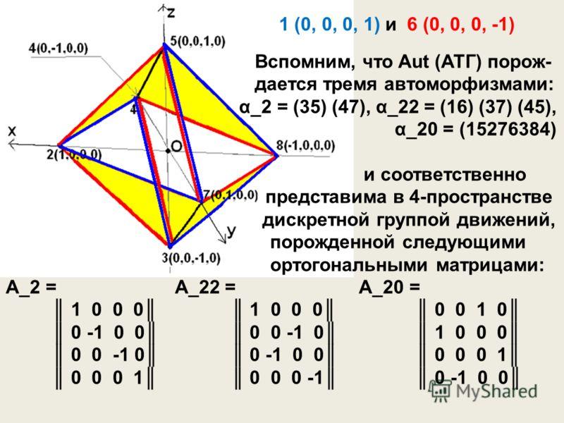 1 (0, 0, 0, 1) и 6 (0, 0, 0, -1) Вспомним, что Aut (АТГ) порож- дается тремя автоморфизмами: α_2 = (35) (47), α_22 = (16) (37) (45), α_20 = (15276384) и соответственно представима в 4-пространстве дискретной группой движений, порожденной следующими о