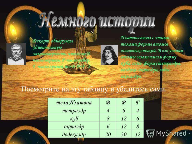 Платон связал с этими телами формы атомов основных стихий. В его учении атомы земли имели форму куба, огня- форму тетраэдра, воздуха- октаэдра, воды- икосаэдра. тела ПлатонаВРГ тетраэдр464 куб8126 октаэдр6128 додекаэдр203012 Посмотрите на эту таблицу
