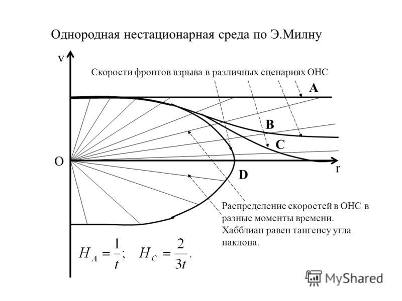 r v Скорости фронтов взрыва в различных сценариях ОНС А B C D Распределение скоростей в ОНС в разные моменты времени. Хабблиан равен тангенсу угла наклона. Однородная нестационарная среда по Э.Милну О