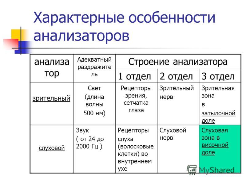 Структура анализатора ( его отделы) отделы 1 отдел Периферический (сенсорные клетки) 2 отдел Проводниковый (чувствительный нерв) 3 отдел Центральный (зона коры больших полушарий)