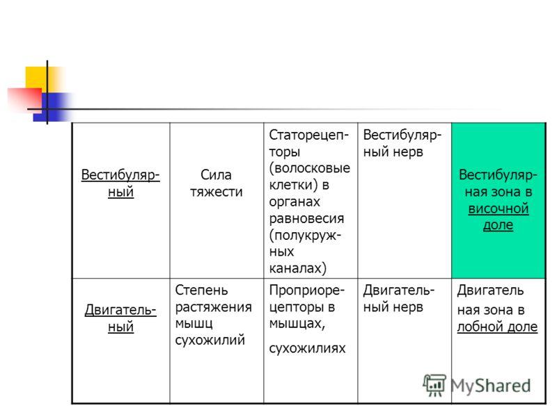 Обонятель- ный Молекулы летучих веществ (1 - 2 молекулы) Обонятель- ные рецеп- торы носо- вой полости Обонятель- ный нерв Обонятель- ная зона в височной доле Вкусовой Молекулы веществ,рас творенные в слюне ( н-ко молекул) Вкусовые рецепторы на языке