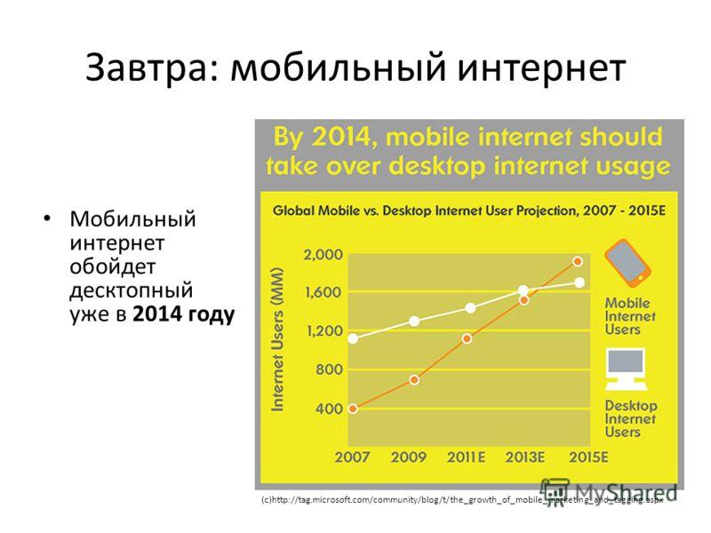 Завтра: мобильный интернет Мобильный интернет обойдет десктопный уже в 2014 году (с)http://tag.microsoft.com/community/blog/t/the_growth_of_mobile_marketing_and_tagging.aspx