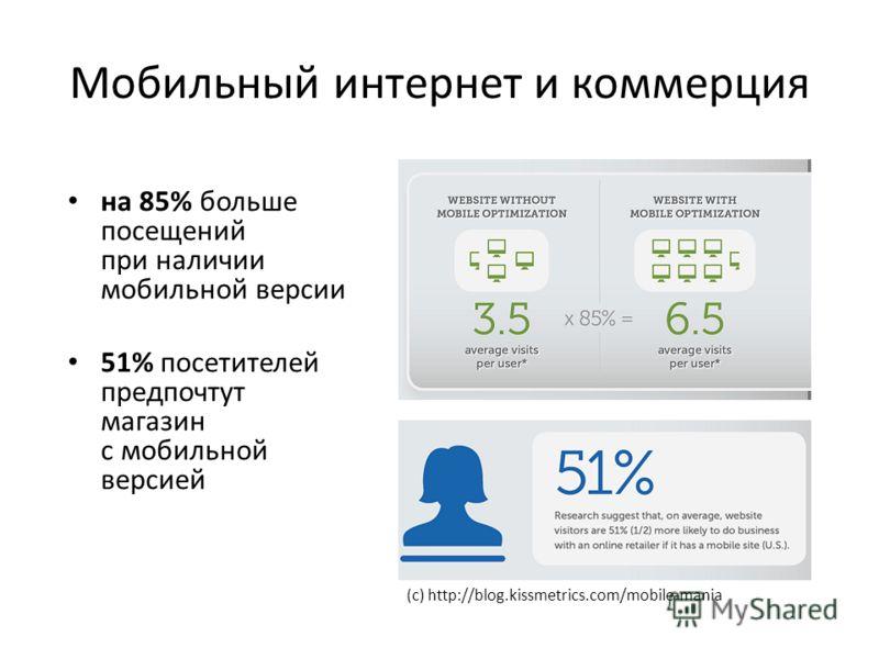 Мобильный интернет и коммерция на 85% больше посещений при наличии мобильной версии 51% посетителей предпочтут магазин с мобильной версией (с) http://blog.kissmetrics.com/mobile-mania