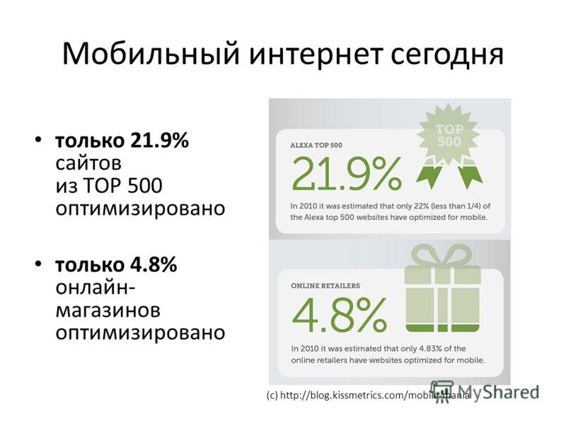 Мобильный интернет сегодня только 21.9% сайтов из TOP 500 оптимизировано только 4.8% онлайн- магазинов оптимизировано (с) http://blog.kissmetrics.com/mobile-mania