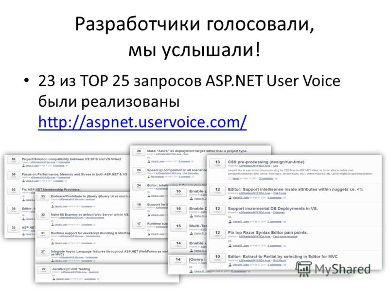 Разработчики голосовали, мы услышали! 23 из TOP 25 запросов ASP.NET User Voice были реализованы http://aspnet.uservoice.com/ http://aspnet.uservoice.com/