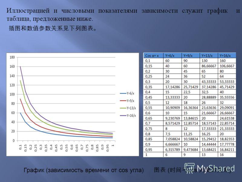 График (зависимость времени от cos угла) ( cos ) Иллюстрацией и числовыми показателями зависимости служит график и таблица, предложенные ниже.
