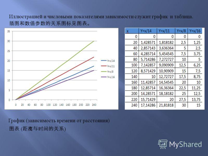 Иллюстрацией и числовыми показателями зависимости служит график и таблица. График (зависимость времени от расстояния) ( )