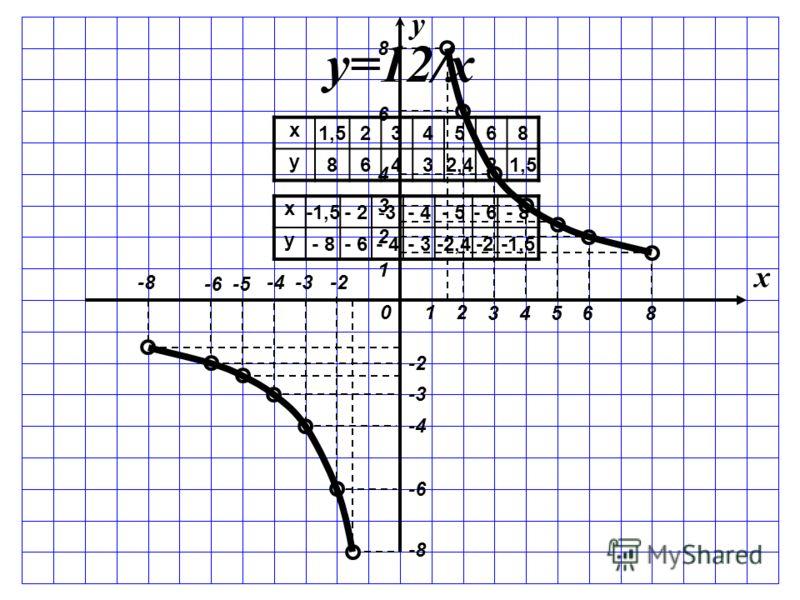 2 3 1 4568 1 2 3 4 6 8 y x 0 -2-3-3-4-4 -5-5-6-6 -8-8 -3-3 -4-4 -6-6 -8-8 x 1,5234568 y 86432,421,5 y=12/х x -1,5- 2-3-3- 4- 5- 6- 8 y - 6- 4- 3-2,4-2-1,5