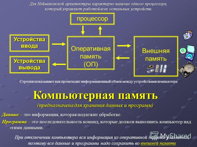 Устройства ввода Устройства вывода Оперативная память (ОП) процессор Внешняя память внешней памяти При отключении компьютера вся информация из оперативной памяти удаляется, поэтому все данные и программы надо сохранить во внешней памяти Для Неймановс
