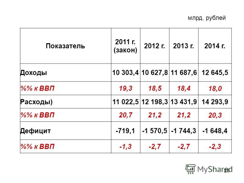26 Показатель 2011 г. (закон) 2012 г.2013 г.2014 г. Доходы10 303,410 627,811 687,612 645,5 % к ВВП19,318,518,4 18,0 Расходы)11 022,512 198,313 431,9 14 293,9 % к ВВП20,721,2 20,3 Дефицит-719,1-1 570,5-1 744,3-1 648,4 % к ВВП-1,3-2,7 -2,3 млрд. рублей
