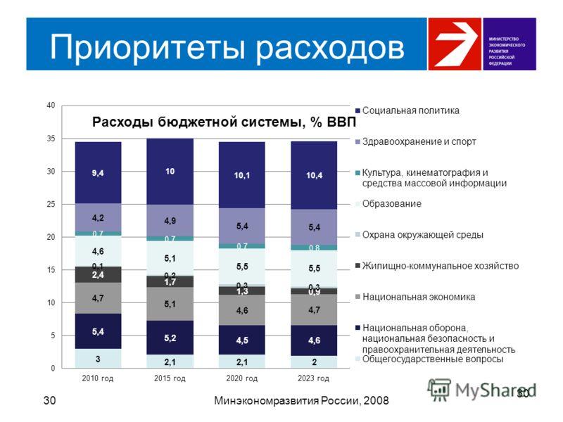 Приоритеты расходов 30Минэкономразвития России, 2008 30